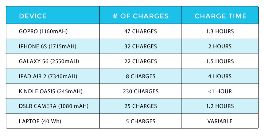 Charging chart for Renogy Phoenix